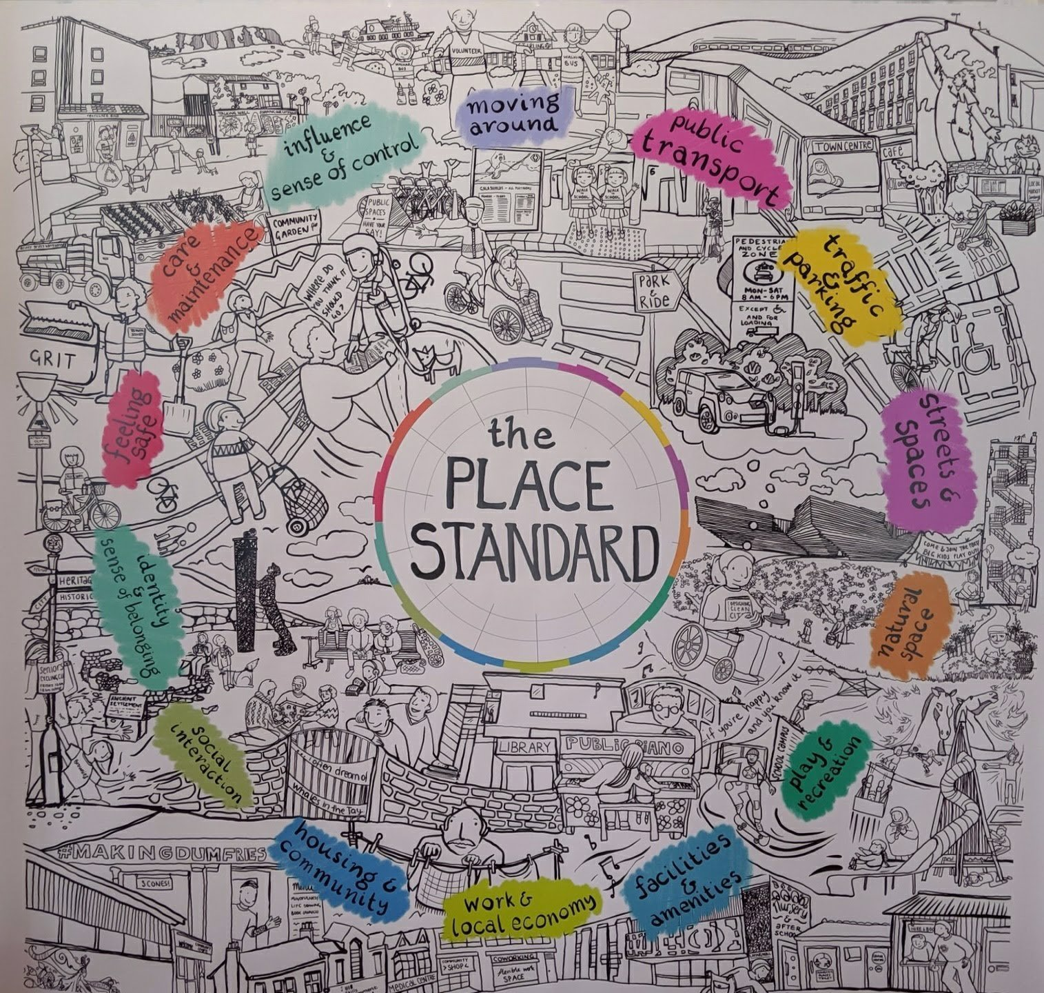Photo showing Linda Hunter's (@LidnaStitt) graphic representation of the Place Standard Tool.